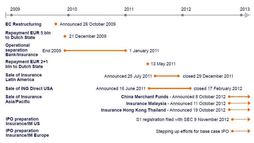 ING - Progress on Restructuring