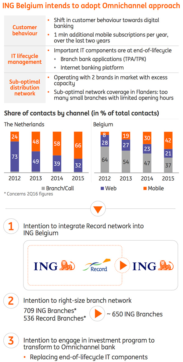 ING - Omnichannel approach