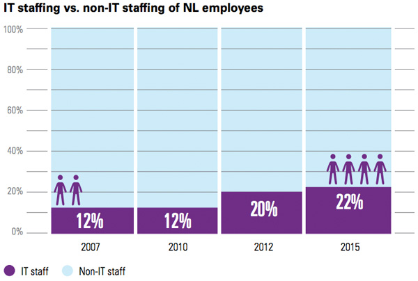 IT staffing vs. non-IT staffing of NL employees