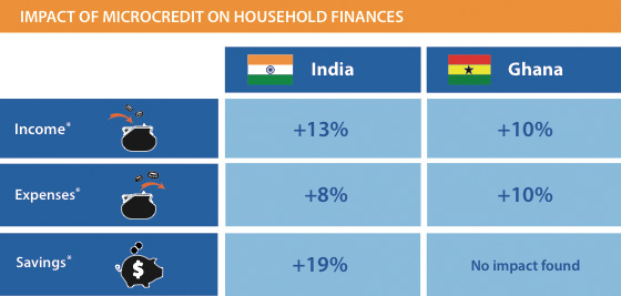 Impact of MicroCredit on Household Finances