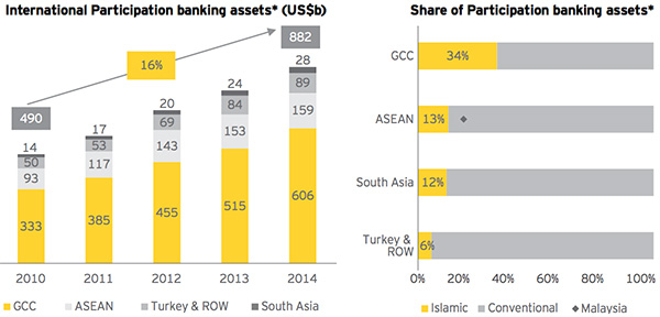 International Participation banking assets