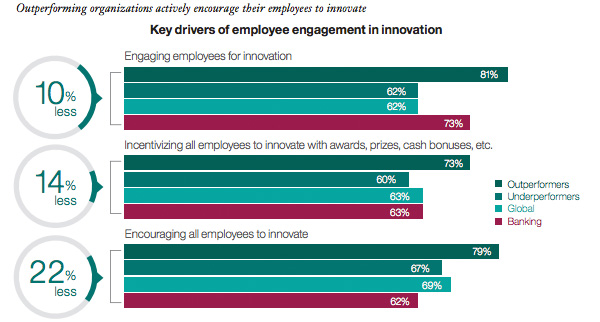 Key drivers of employee engagement in innovation