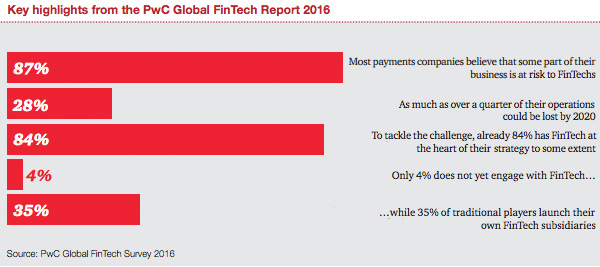 Key highlights from the PwC Globar FinTech Report 2016