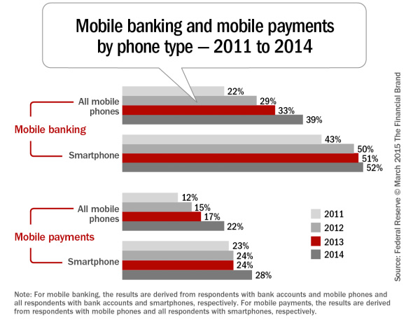 Mobile banking and mobile payments by phone type