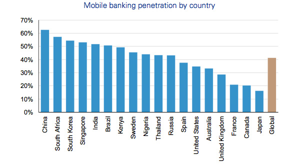 Mobile banking penetration by country