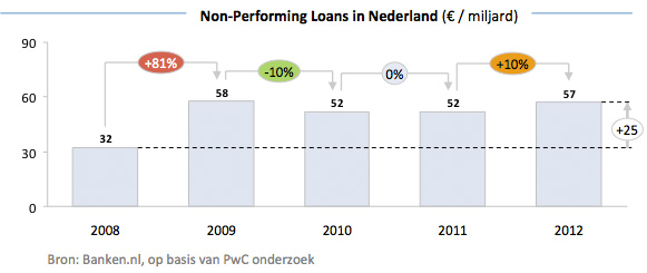 Non Performing Loans in Nederland