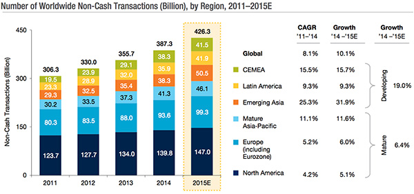 Number of Worldwide Non-Cash Transactions - by region