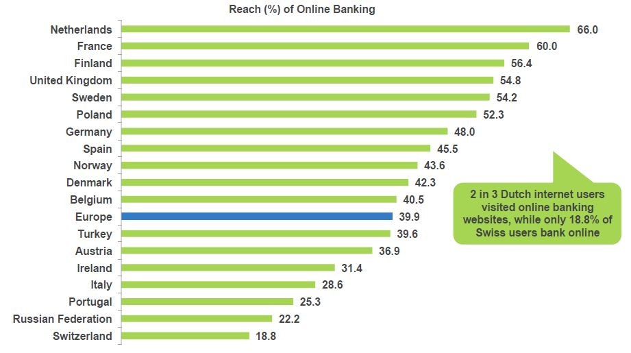 Online banking across Europe