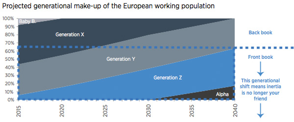 Projected generational make-up of the European working population