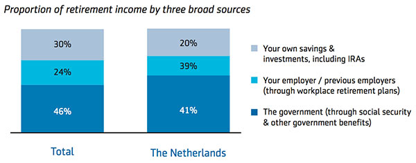 Proportion of retirement income by three broad sources
