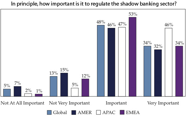 Regulate the shadow banking sector