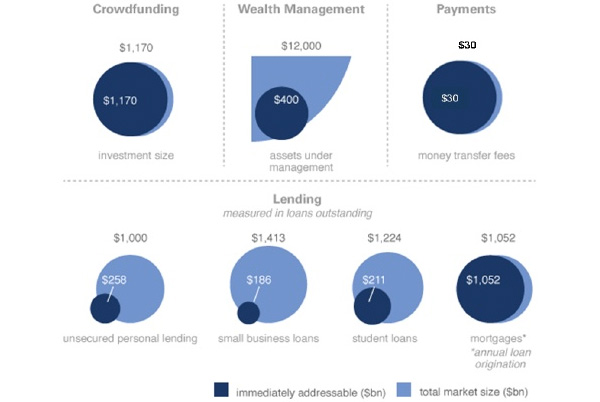 Sizing the $4 trillion addressable opportunity
