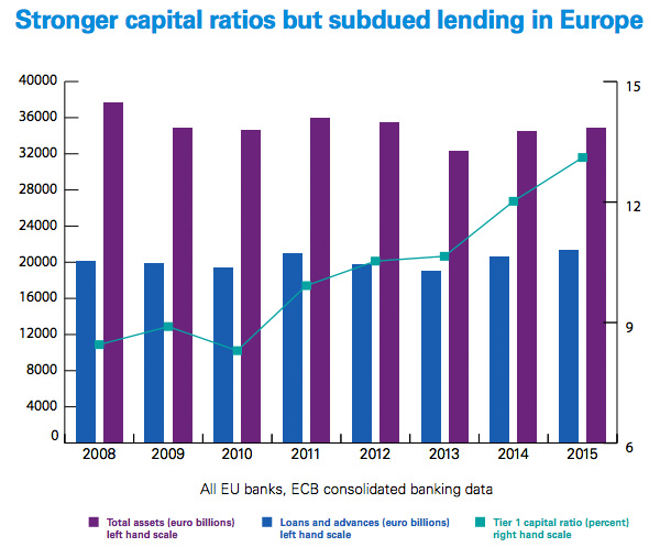 Stronger capital ratios but subdued lending in Europe