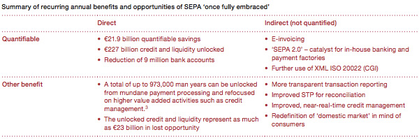 Summary of recurring annual benefits of SEPA