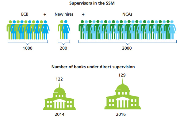 Supervisors in the SSM - Number of banks under direct supervision