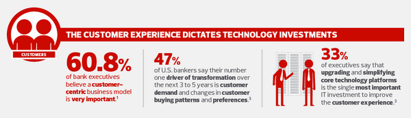 The customer experience dictages technology investments