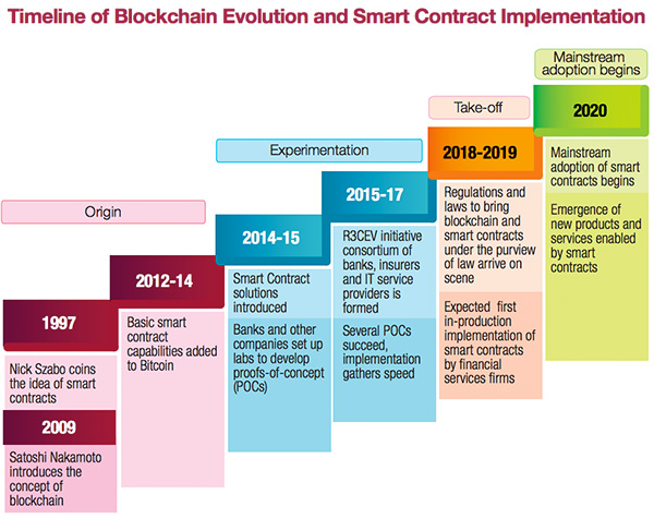 Timeline of blockchain