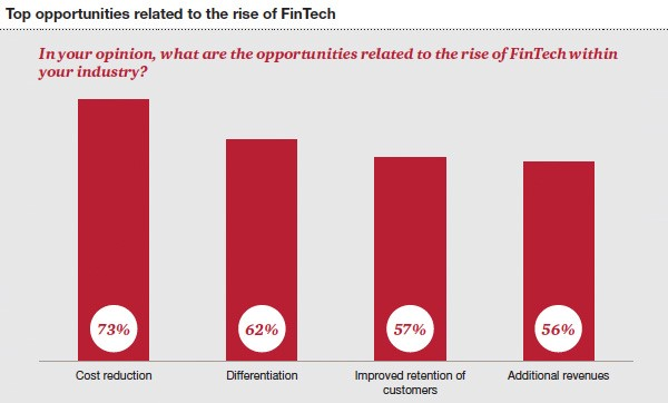 Top opportunities related to the rise of FinTech