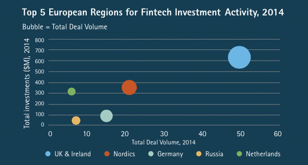 Top-5-European-Regions-for-Fintech-Investment-Activity-2014