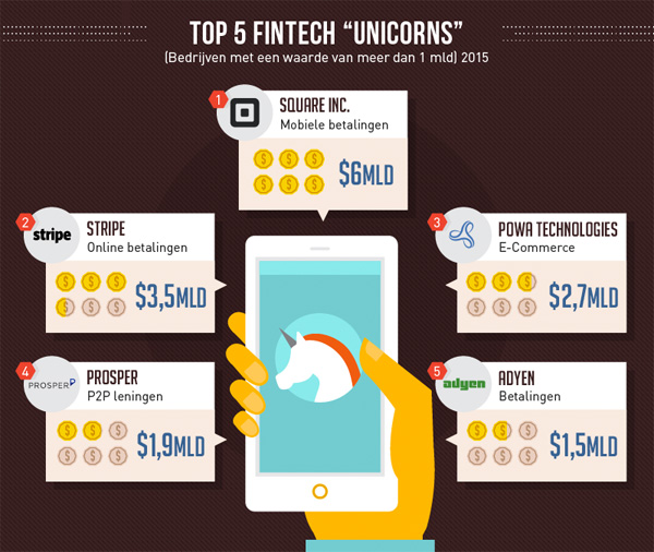 Top 5 FinTech Unicorns