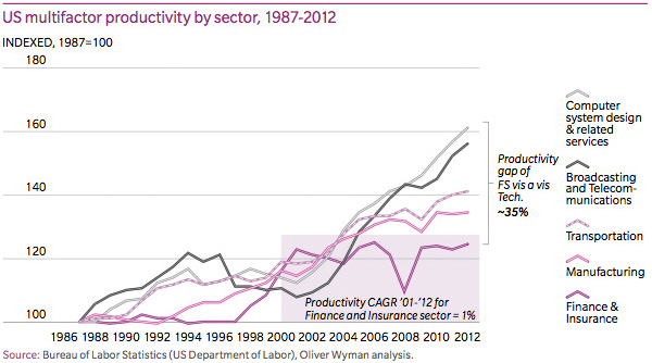 US-multifactor-productivity-by-sector