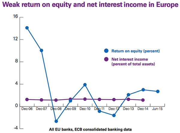 Weak return on equity and net interest income in Europe