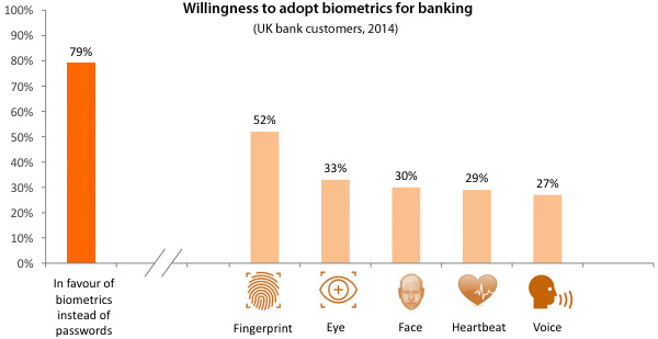 Willingness to adopt biometrics for banking