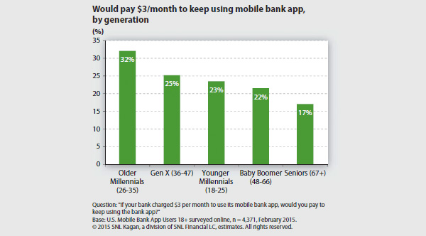 Would pay 3 dollars to keep using mobile bank app - by generation