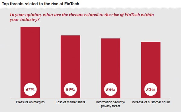 top threats related to rise of FinTech